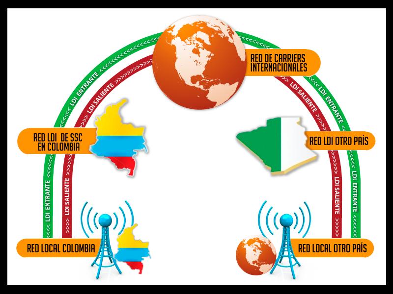 ssc-sistemas-satelitales-colombia